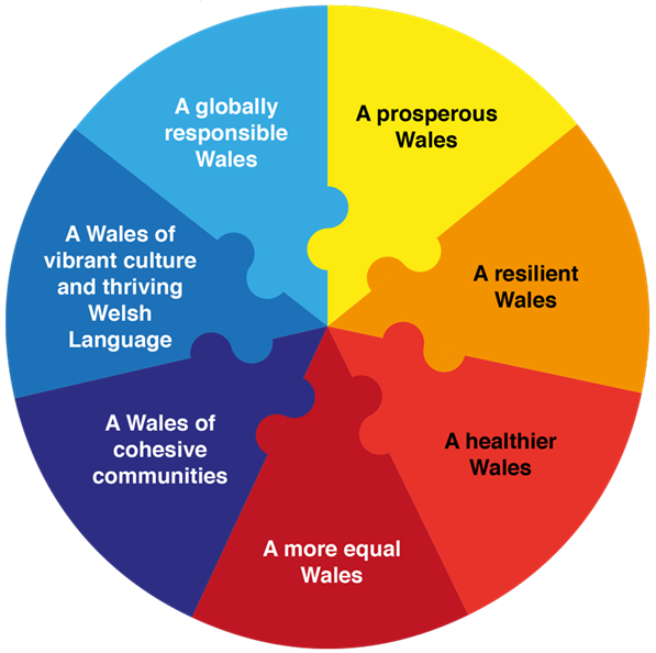 Wales Wellbeing graphic